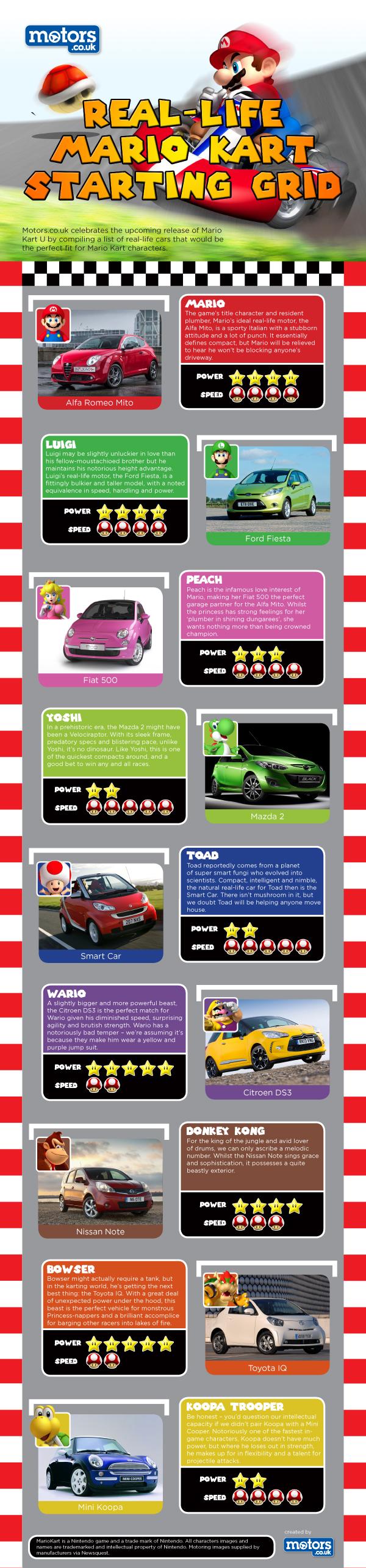 Super-mario-kart-infographic-600px-v2